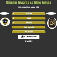Raheem Edwards vs Eddie Segura h2h player stats