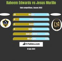 Raheem Edwards vs Jesus Murillo h2h player stats