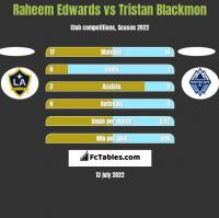 Raheem Edwards vs Tristan Blackmon h2h player stats