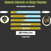 Raheem Edwards vs Diego Palacios h2h player stats