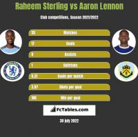 Raheem Sterling vs Aaron Lennon h2h player stats