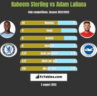 Raheem Sterling vs Adam Lallana h2h player stats
