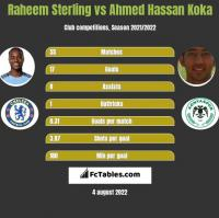 Raheem Sterling vs Ahmed Hassan Koka h2h player stats