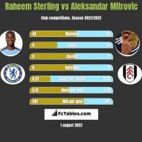 Raheem Sterling vs Aleksandar Mitrovic h2h player stats