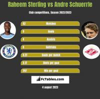 Raheem Sterling vs Andre Schuerrle h2h player stats