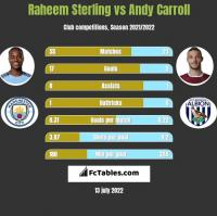 Raheem Sterling vs Andy Carroll h2h player stats
