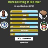 Raheem Sterling vs Ben Tozer h2h player stats