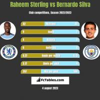 Raheem Sterling vs Bernardo Silva h2h player stats