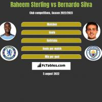 Raheem Sterling vs Bernardo Silva h2h player stats
