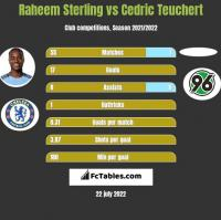Raheem Sterling vs Cedric Teuchert h2h player stats