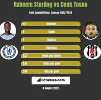 Raheem Sterling vs Cenk Tosun h2h player stats