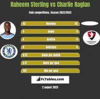 Raheem Sterling vs Charlie Raglan h2h player stats