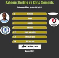 Raheem Sterling vs Chris Clements h2h player stats