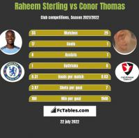 Raheem Sterling vs Conor Thomas h2h player stats