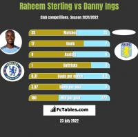 Raheem Sterling vs Danny Ings h2h player stats