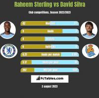 Raheem Sterling vs David Silva h2h player stats