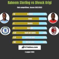 Raheem Sterling vs Divock Origi h2h player stats