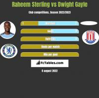 Raheem Sterling vs Dwight Gayle h2h player stats