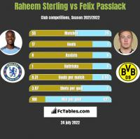 Raheem Sterling vs Felix Passlack h2h player stats