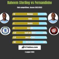Raheem Sterling vs Fernandinho h2h player stats