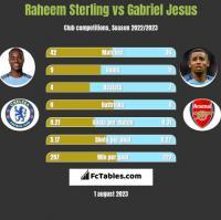Raheem Sterling vs Gabriel Jesus h2h player stats