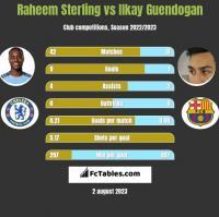 Raheem Sterling vs Ilkay Guendogan h2h player stats