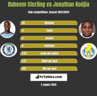 Raheem Sterling vs Jonathan Kodjia h2h player stats