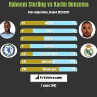 Raheem Sterling vs Karim Benzema h2h player stats