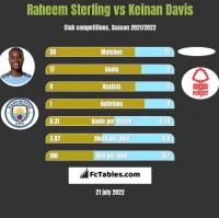 Raheem Sterling vs Keinan Davis h2h player stats
