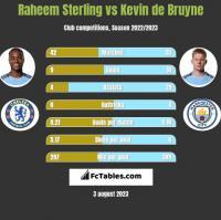 Raheem Sterling vs Kevin de Bruyne h2h player stats