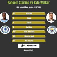 Raheem Sterling vs Kyle Walker h2h player stats