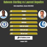 Raheem Sterling vs Laurent Depoitre h2h player stats