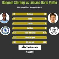 Raheem Sterling vs Luciano Dario Vietto h2h player stats