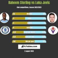 Raheem Sterling vs Luka Jovic h2h player stats