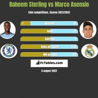 Raheem Sterling vs Marco Asensio h2h player stats