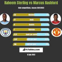 Raheem Sterling vs Marcus Rashford h2h player stats