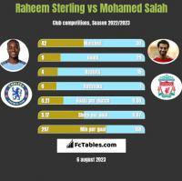 Raheem Sterling vs Mohamed Salah h2h player stats