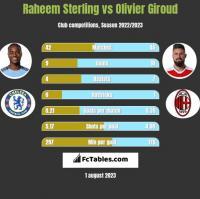 Raheem Sterling vs Olivier Giroud h2h player stats