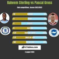 Raheem Sterling vs Pascal Gross h2h player stats