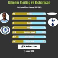 Raheem Sterling vs Richarlison h2h player stats