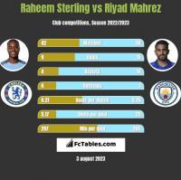 Raheem Sterling vs Riyad Mahrez h2h player stats