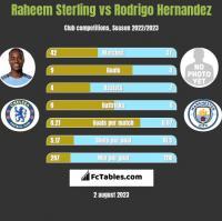 Raheem Sterling vs Rodrigo Hernandez h2h player stats