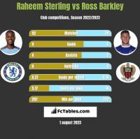 Raheem Sterling vs Ross Barkley h2h player stats