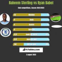Raheem Sterling vs Ryan Babel h2h player stats