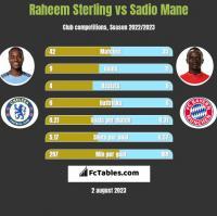 Raheem Sterling vs Sadio Mane h2h player stats