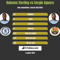Raheem Sterling vs Sergio Aguero h2h player stats