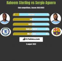 Raheem Sterling vs Sergio Aguero h2h player stats