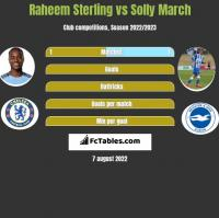 Raheem Sterling vs Solly March h2h player stats