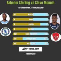 Raheem Sterling vs Steve Mounie h2h player stats