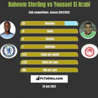 Raheem Sterling vs Youssef El Arabi h2h player stats
